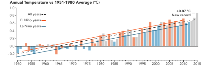 annual temp 1950 to 1980