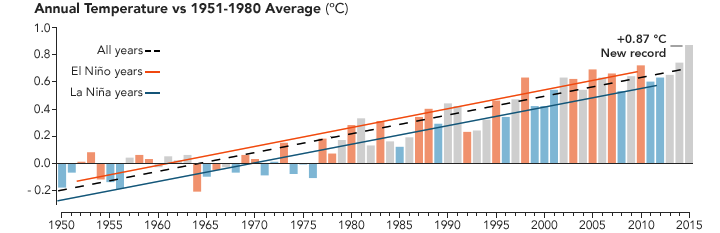 annual temp 1950 to 1980